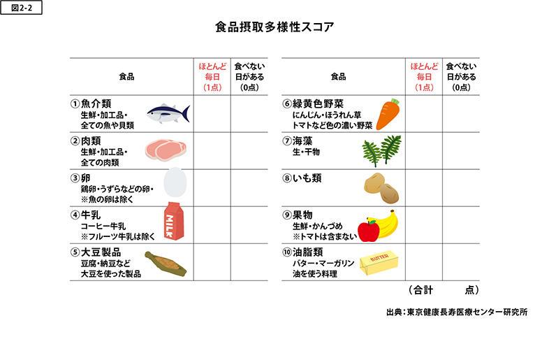 生 魚介 類 摂取 量