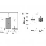 ユーグレナの継続摂取により腸内フローラにおける酪酸菌の占有率と酪酸の産生が増すことが確認されました(試験管の試験・ヒト臨床試験)